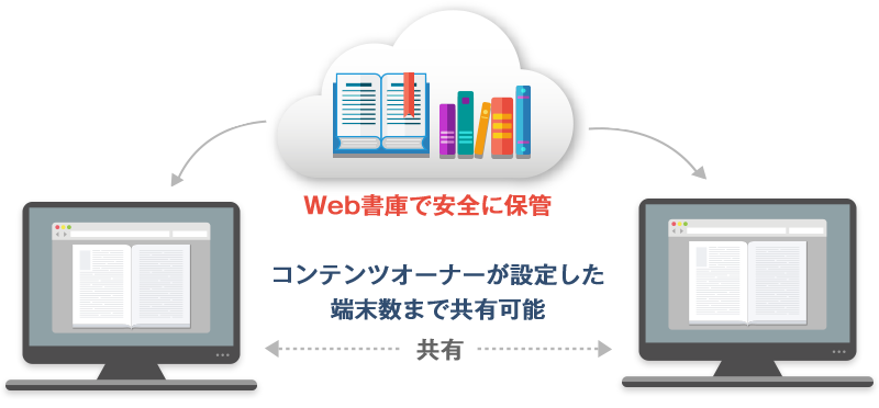 bookend 利用イメージ
